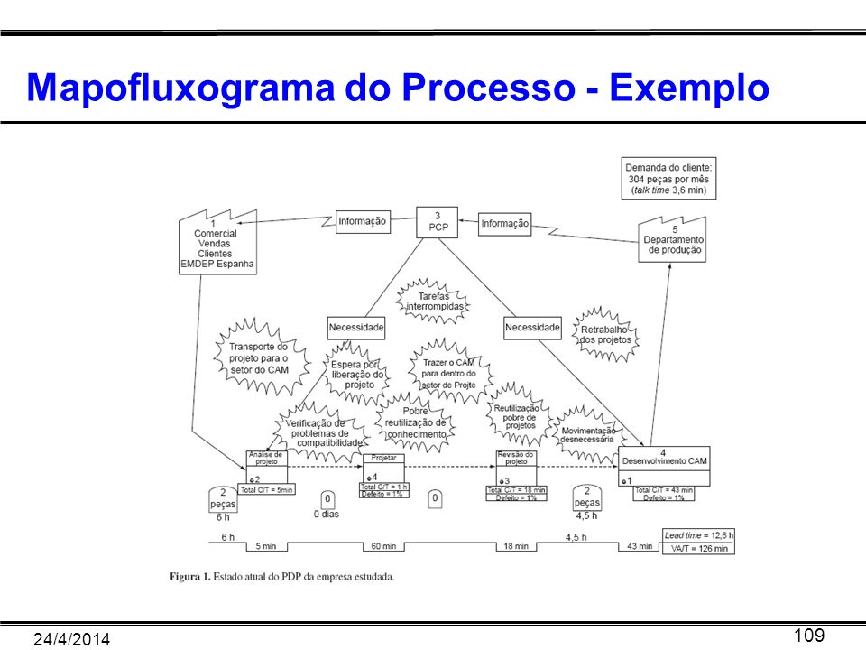 24/4/2014 109 Mapofluxograma do Processo - Exemplo