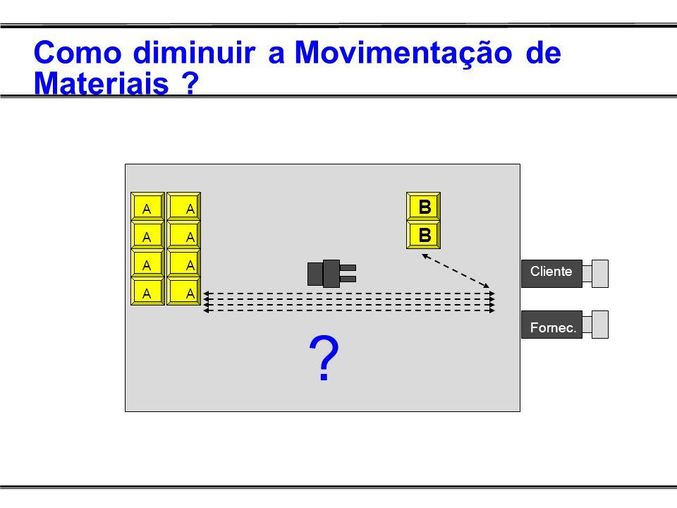 Como diminuir a Movimentação de Materiais ? CVRD Cliente ? A B B Fornec.