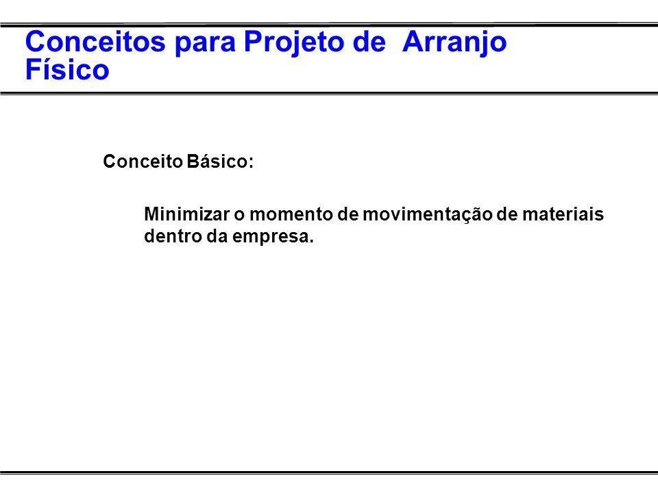 Conceitos para Projeto de Arranjo Físico Conceito Básico: Minimizar o momento de movimentação de materiais dentro da empresa.
