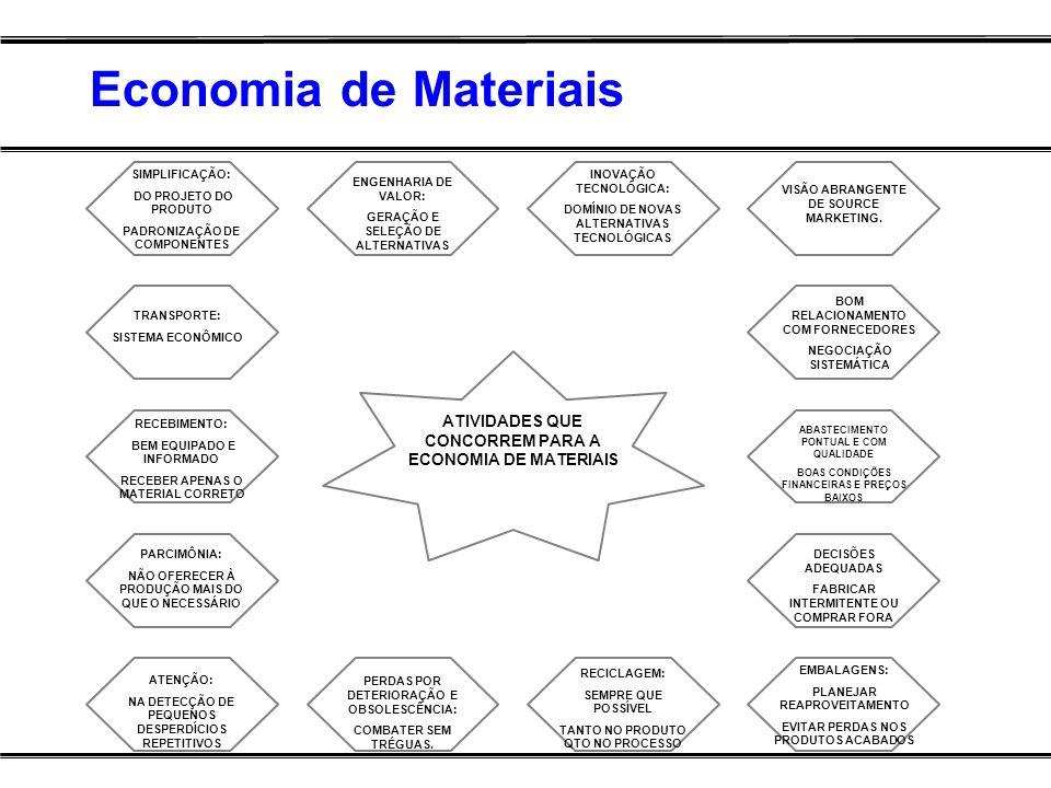 Economia de Materiais SIMPLIFICAÇÃO: DO PROJETO DO PRODUTO PADRONIZAÇÃO DE COMPONENTES TRANSPORTE: SISTEMA ECONÔMICO RECEBIMENTO: BEM EQUIPADO E INFOR