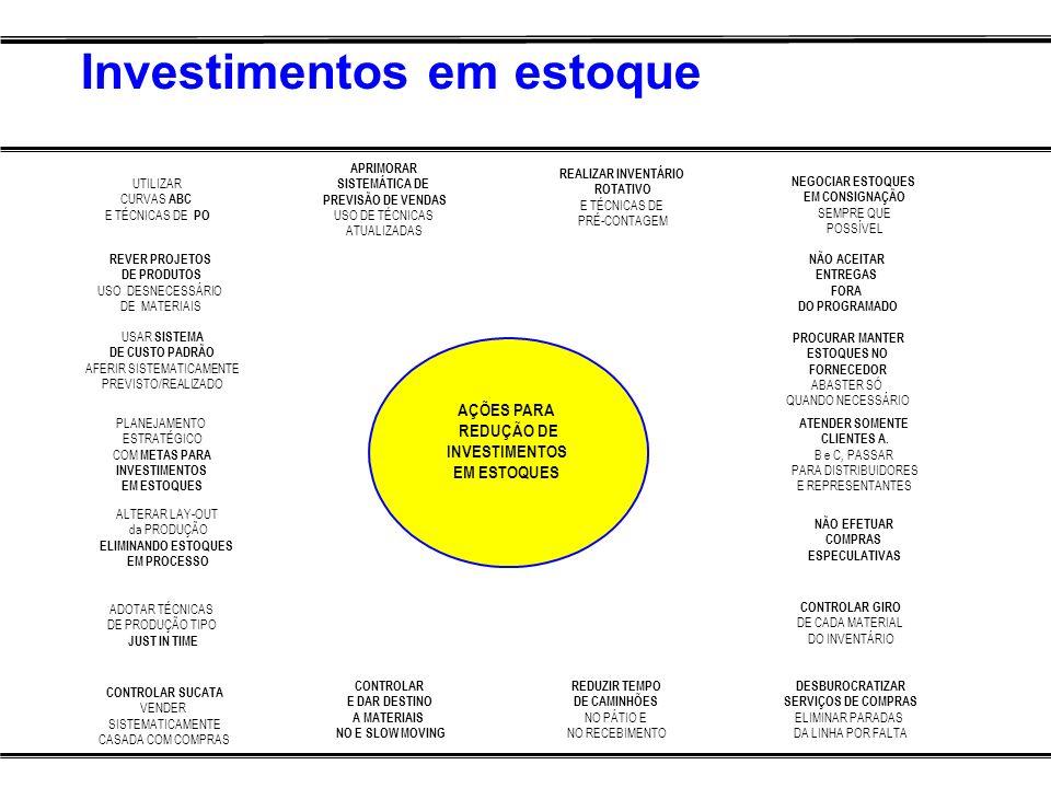 Investimentos em estoque AÇÕES PARA REDUÇÃO DE INVESTIMENTOS EM ESTOQUES UTILIZAR CURVAS ABC E TÉCNICAS DE PO REVER PROJETOS DE PRODUTOS USO DESNECESS