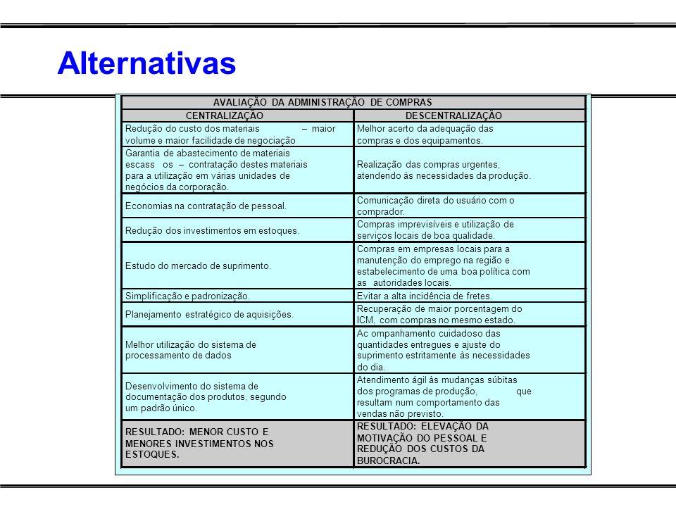 AVALIAÇÃO DA ADMINISTRAÇÃO DE COMPRAS CENTRALIZAÇÃO DESCENTRALIZAÇÃO Redução do custo dos materiais– maior volume e maior facilidade de negociação Mel