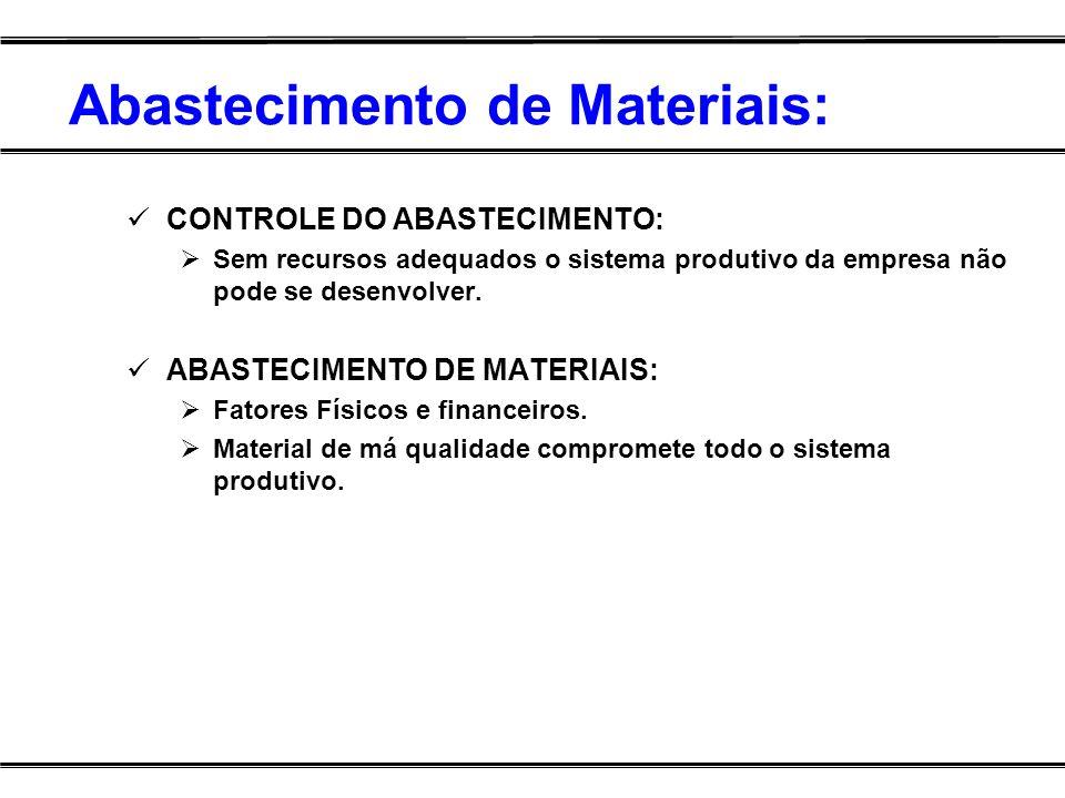 Abastecimento de Materiais: CONTROLE DO ABASTECIMENTO: Sem recursos adequados o sistema produtivo da empresa não pode se desenvolver. ABASTECIMENTO DE