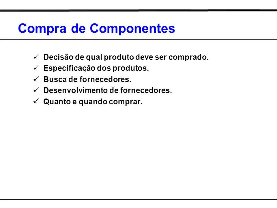 Compra de Componentes Decisão de qual produto deve ser comprado. Especificação dos produtos. Busca de fornecedores. Desenvolvimento de fornecedores. Q