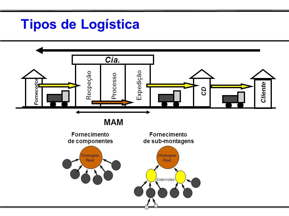 Tipos de Logística Recpeção Expedição Cia. Fornecedor CD Processo MAM Cliente Montagem Final Montagem Final Fornecimento de componentes Fornecimento d