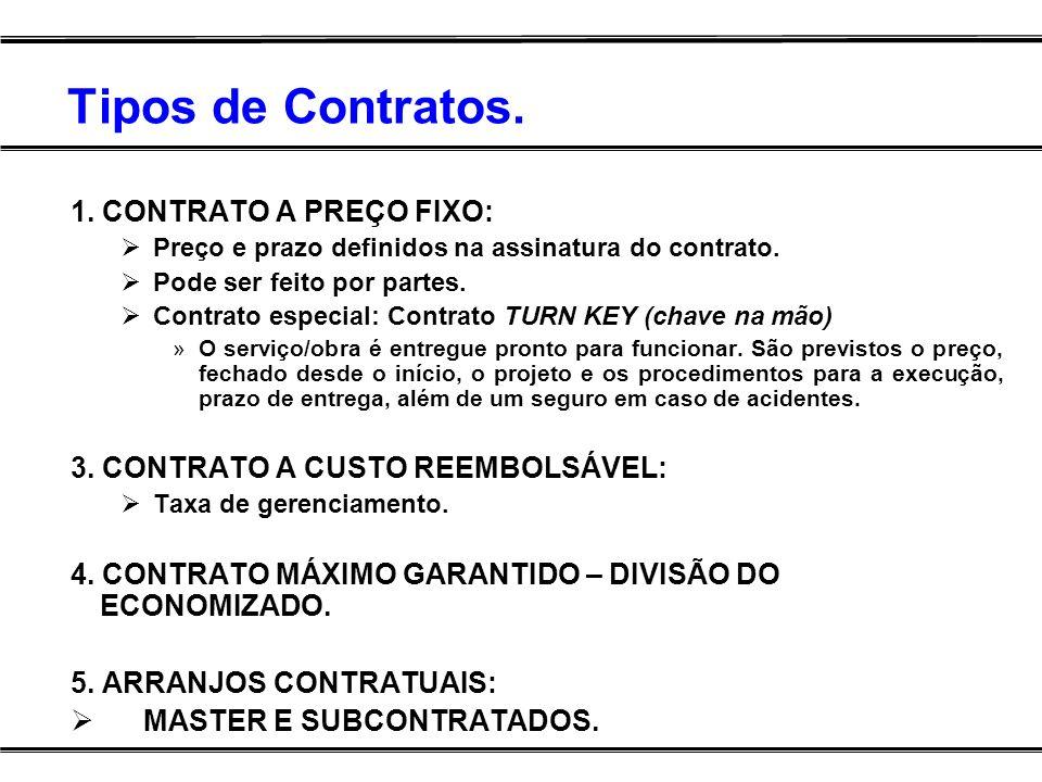 Tipos de Contratos. 1. CONTRATO A PREÇO FIXO: Preço e prazo definidos na assinatura do contrato. Pode ser feito por partes. Contrato especial: Contrat