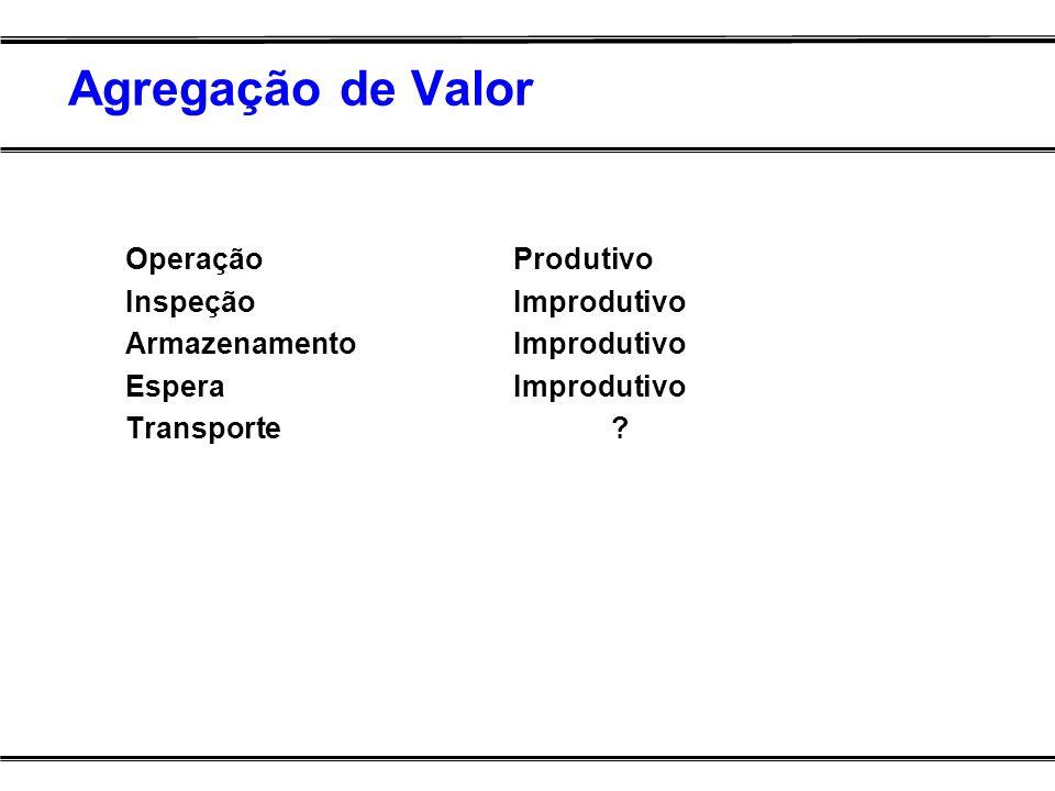 Agregação de Valor OperaçãoProdutivo InspeçãoImprodutivo ArmazenamentoImprodutivo EsperaImprodutivo Transporte?