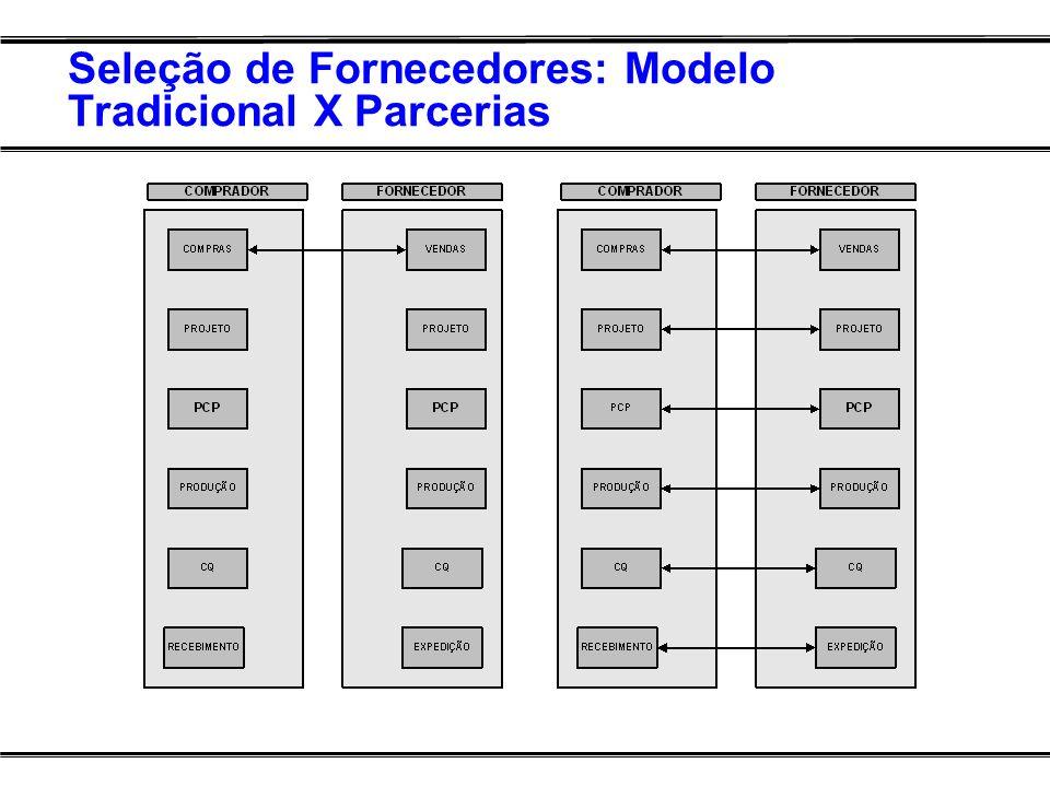 Seleção de Fornecedores: Modelo Tradicional X Parcerias