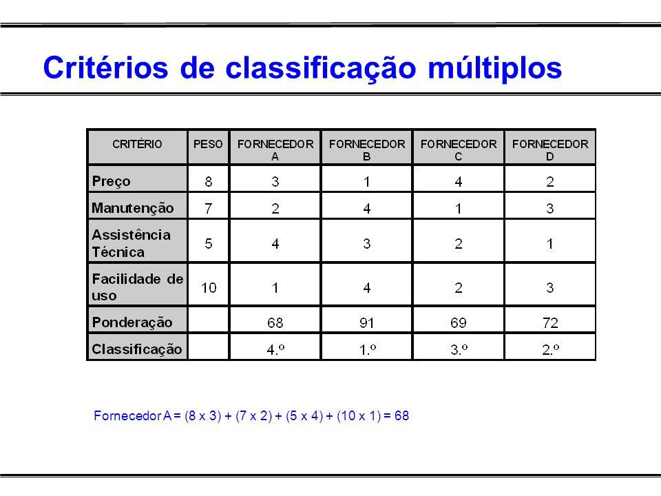 Critérios de classificação múltiplos Fornecedor A = (8 x 3) + (7 x 2) + (5 x 4) + (10 x 1) = 68