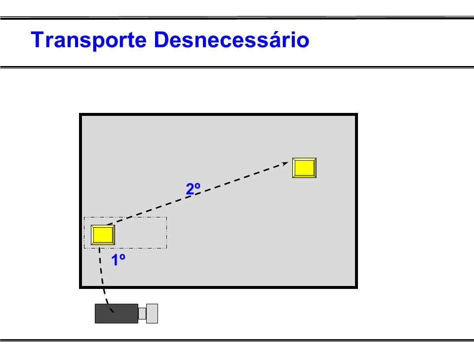 Transporte Desnecessário 1º 2º