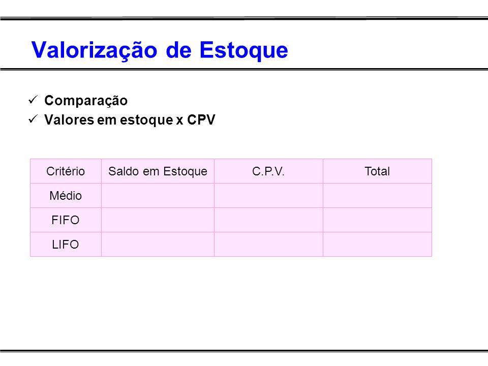 Valorização de Estoque Comparação Valores em estoque x CPV Saldo em EstoqueC.P.V.CritérioTotal Médio FIFO LIFO