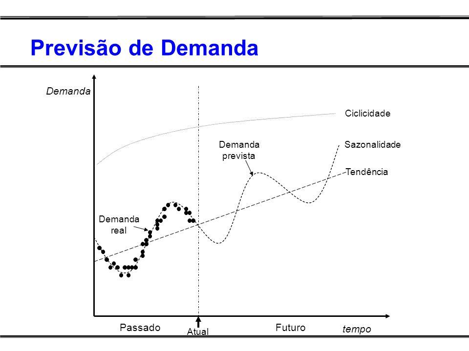 Previsão de Demanda tempo Demanda PassadoFuturo Atual Tendência Sazonalidade Ciclicidade Demanda real Demanda prevista