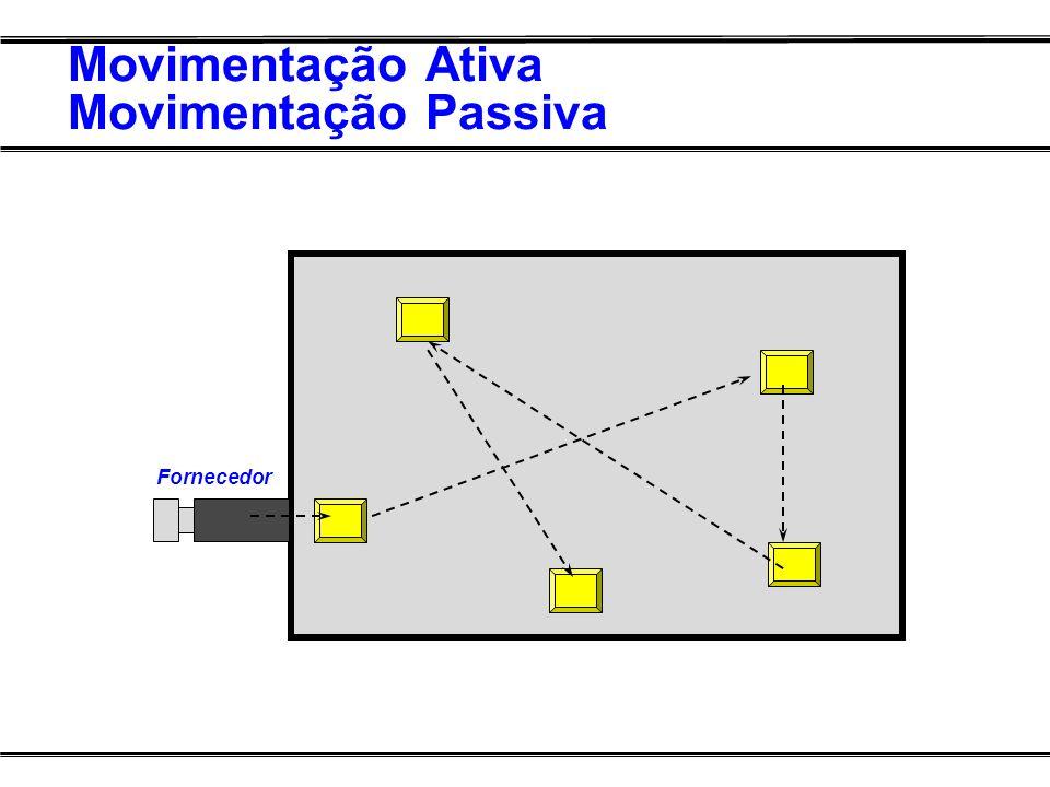 Movimentação Ativa Movimentação Passiva CVRD Fornecedor