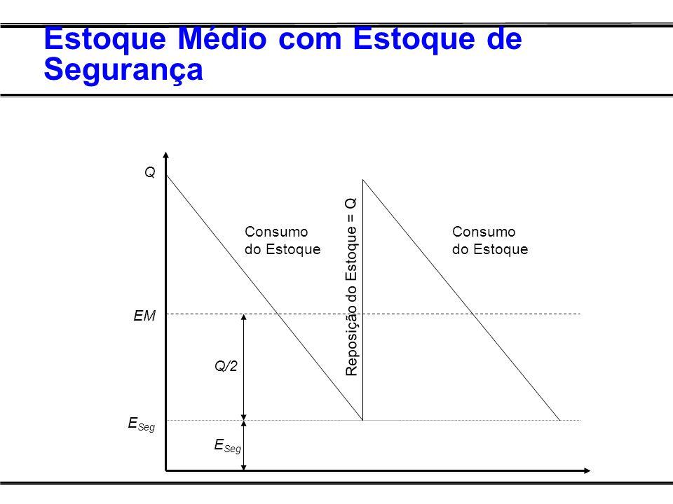 Estoque Médio com Estoque de Segurança Q EM E Seg Consumo do Estoque Reposição do Estoque = Q Consumo do Estoque Q/2 E Seg