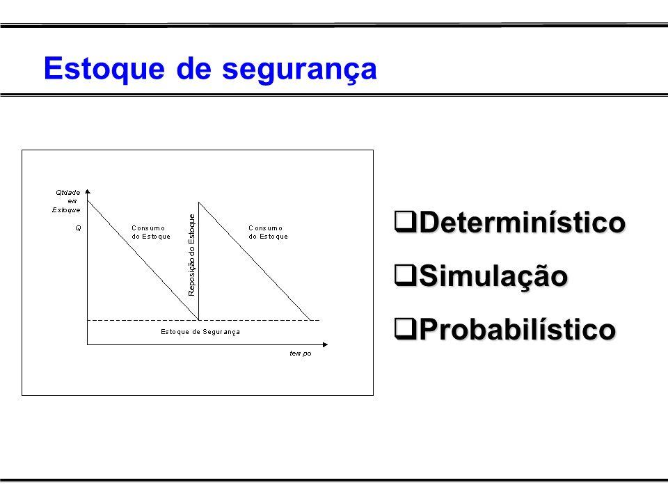 Estoque de segurança Determinístico Determinístico Simulação Simulação Probabilístico Probabilístico