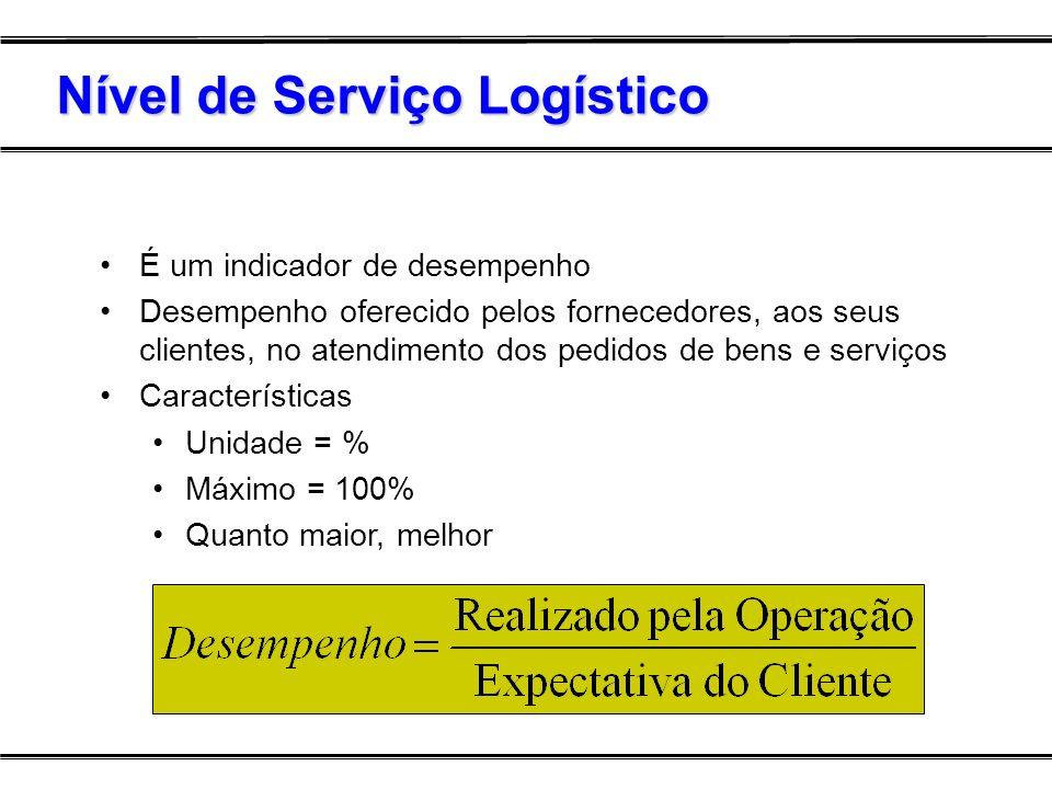 É um indicador de desempenho Desempenho oferecido pelos fornecedores, aos seus clientes, no atendimento dos pedidos de bens e serviços Características