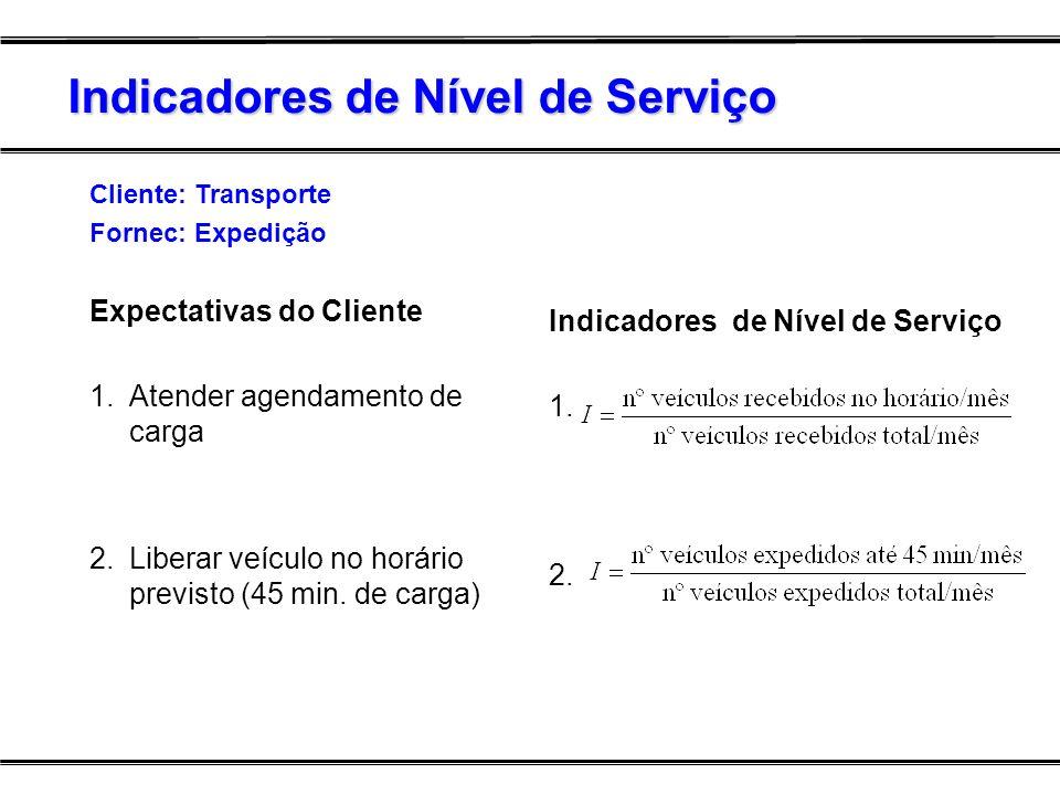 Indicadores de Nível de Serviço Cliente: Transporte Fornec: Expedição Expectativas do Cliente 1. Atender agendamento de carga 2.Liberar veículo no hor