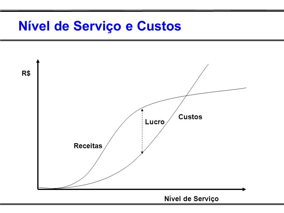 Nível de Serviço e Custos Nível de Serviço R$ Custos Receitas Lucro