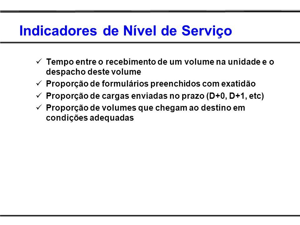 Indicadores de Nível de Serviço Tempo entre o recebimento de um volume na unidade e o despacho deste volume Proporção de formulários preenchidos com e