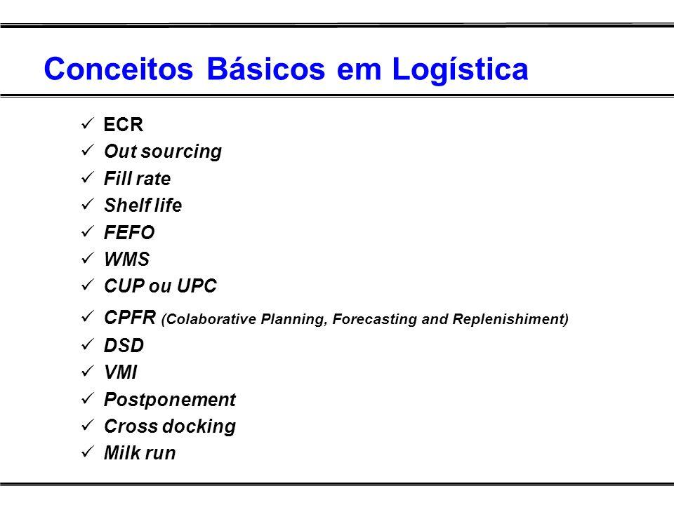 Conceitos Básicos em Logística ECR Out sourcing Fill rate Shelf life FEFO WMS CUP ou UPC CPFR (Colaborative Planning, Forecasting and Replenishiment)
