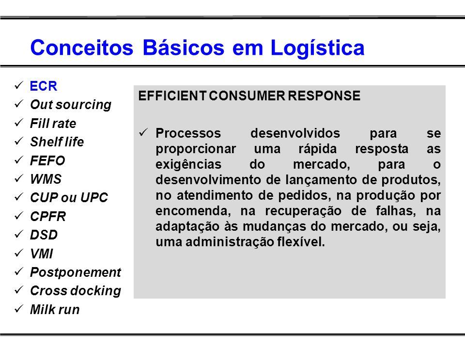 Conceitos Básicos em Logística EFFICIENT CONSUMER RESPONSE Processos desenvolvidos para se proporcionar uma rápida resposta as exigências do mercado,