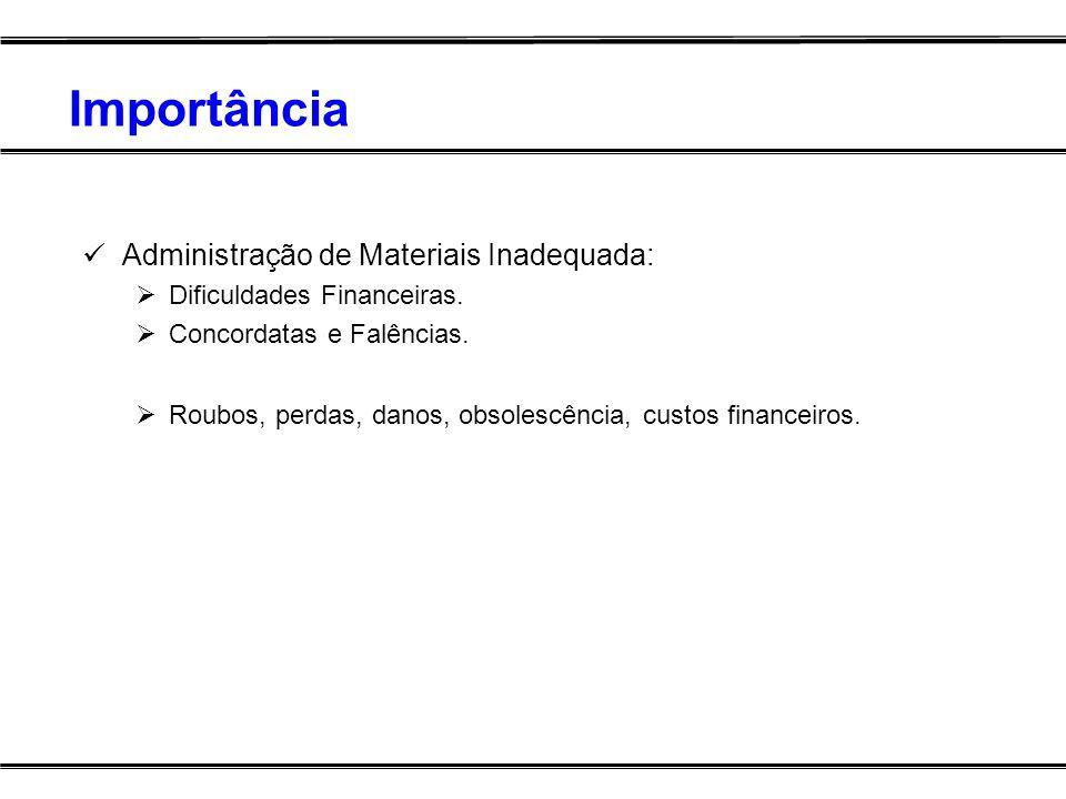 Importância Administração de Materiais Inadequada: Dificuldades Financeiras. Concordatas e Falências. Roubos, perdas, danos, obsolescência, custos fin
