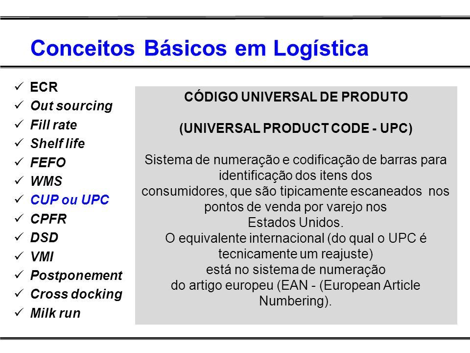 Conceitos Básicos em Logística ECR Out sourcing Fill rate Shelf life FEFO WMS CUP ou UPC CPFR DSD VMI Postponement Cross docking Milk run CÓDIGO UNIVE
