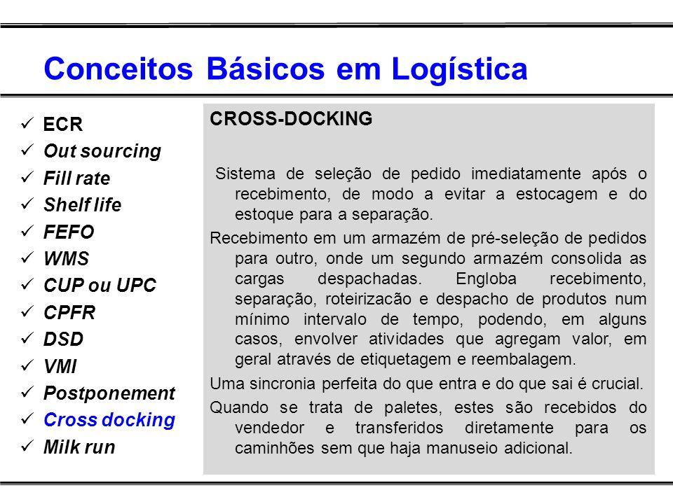 Conceitos Básicos em Logística ECR Out sourcing Fill rate Shelf life FEFO WMS CUP ou UPC CPFR DSD VMI Postponement Cross docking Milk run CROSS-DOCKIN