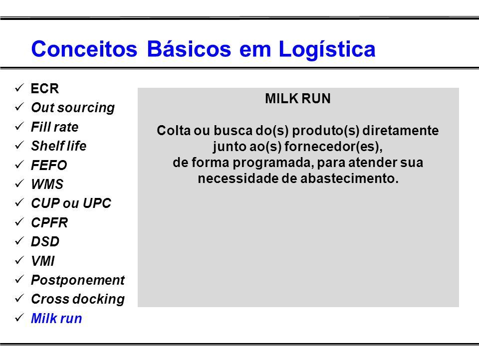Conceitos Básicos em Logística ECR Out sourcing Fill rate Shelf life FEFO WMS CUP ou UPC CPFR DSD VMI Postponement Cross docking Milk run MILK RUN Col