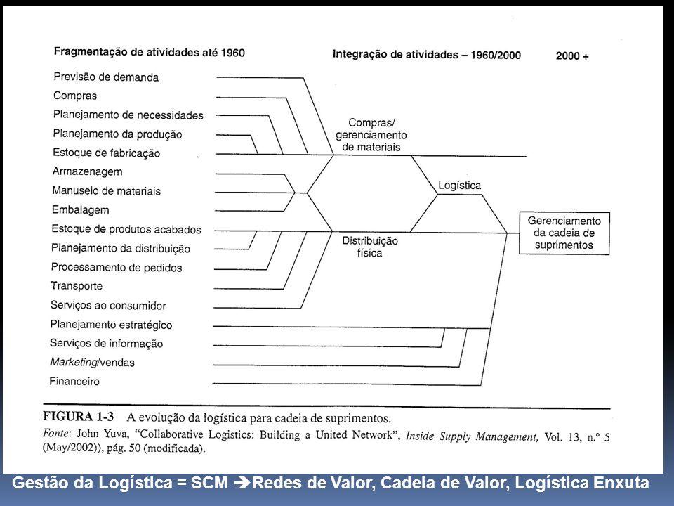 Gestão da Logística = SCM Redes de Valor, Cadeia de Valor, Logística Enxuta
