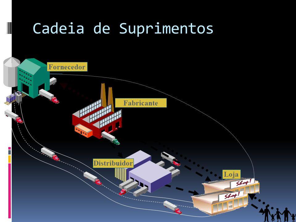 Fabricante Distribuidor Fornecedor Loja Cadeia de Suprimentos