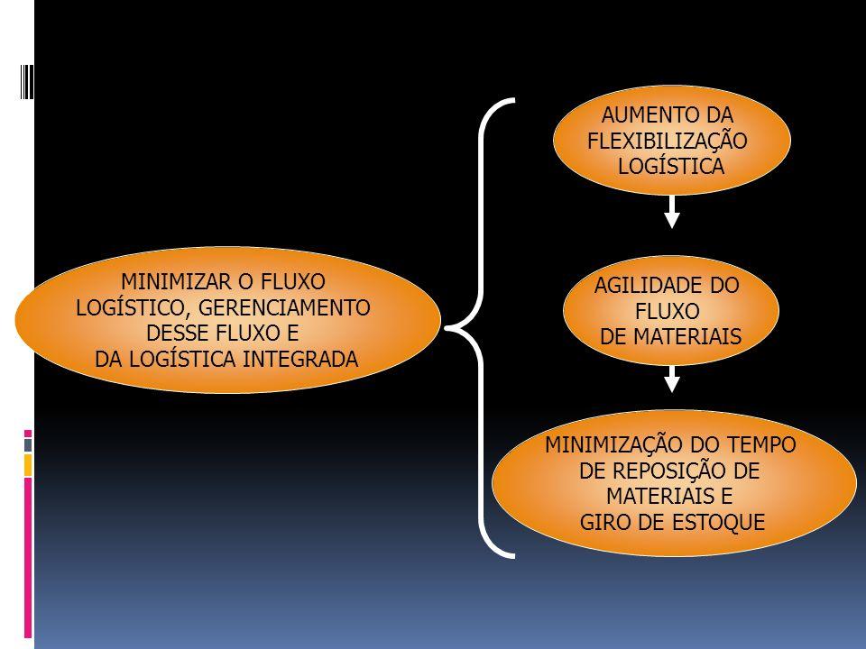 MINIMIZAR O FLUXO LOGÍSTICO, GERENCIAMENTO DESSE FLUXO E DA LOGÍSTICA INTEGRADA AUMENTO DA FLEXIBILIZAÇÃO LOGÍSTICA AGILIDADE DO FLUXO DE MATERIAIS MI
