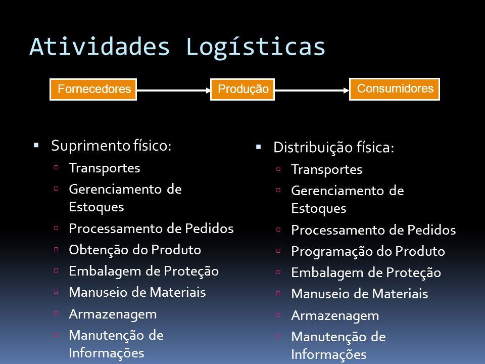 Suprimento físico: Transportes Gerenciamento de Estoques Processamento de Pedidos Obtenção do Produto Embalagem de Proteção Manuseio de Materiais Arma