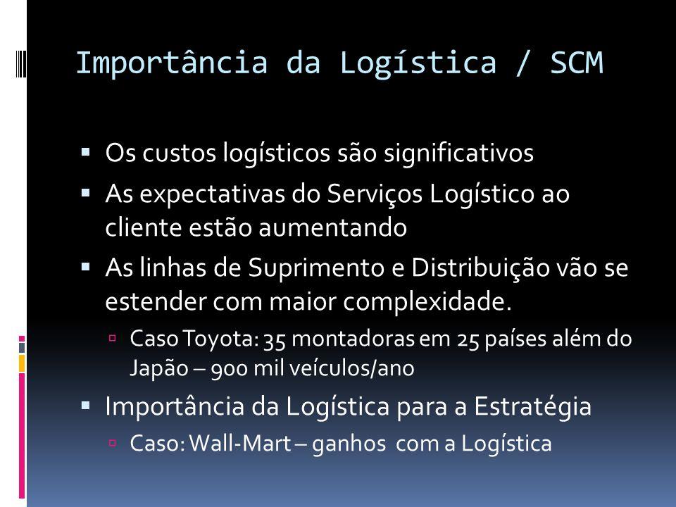 Importância da Logística / SCM Os custos logísticos são significativos As expectativas do Serviços Logístico ao cliente estão aumentando As linhas de