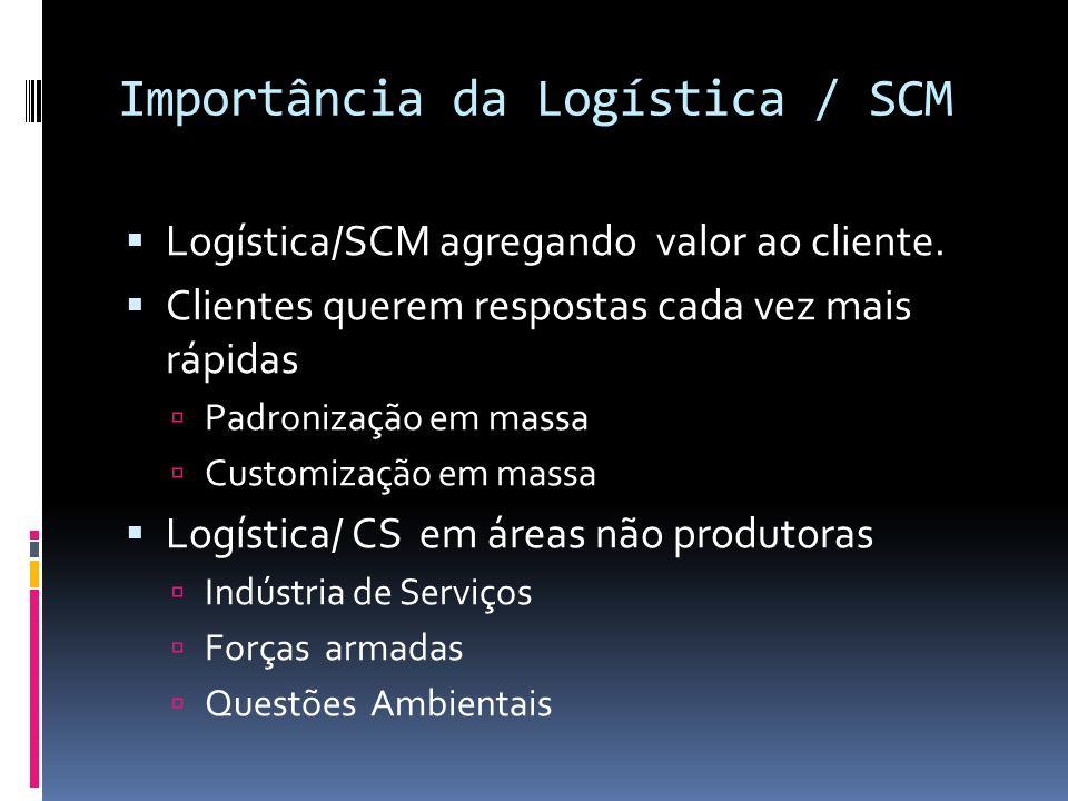 Importância da Logística / SCM Logística/SCM agregando valor ao cliente. Clientes querem respostas cada vez mais rápidas Padronização em massa Customi