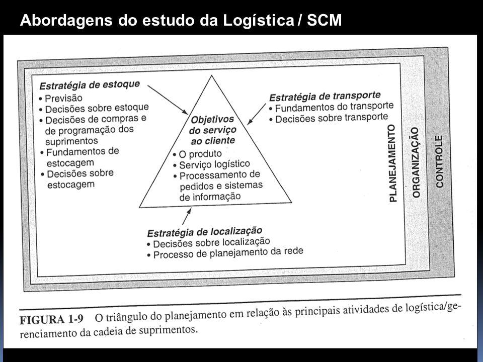 Abordagens do estudo da Logística / SCM