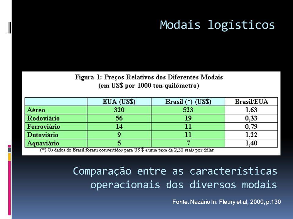 Fonte: Nazário In: Fleury et al, 2000, p.130 Modais logísticos