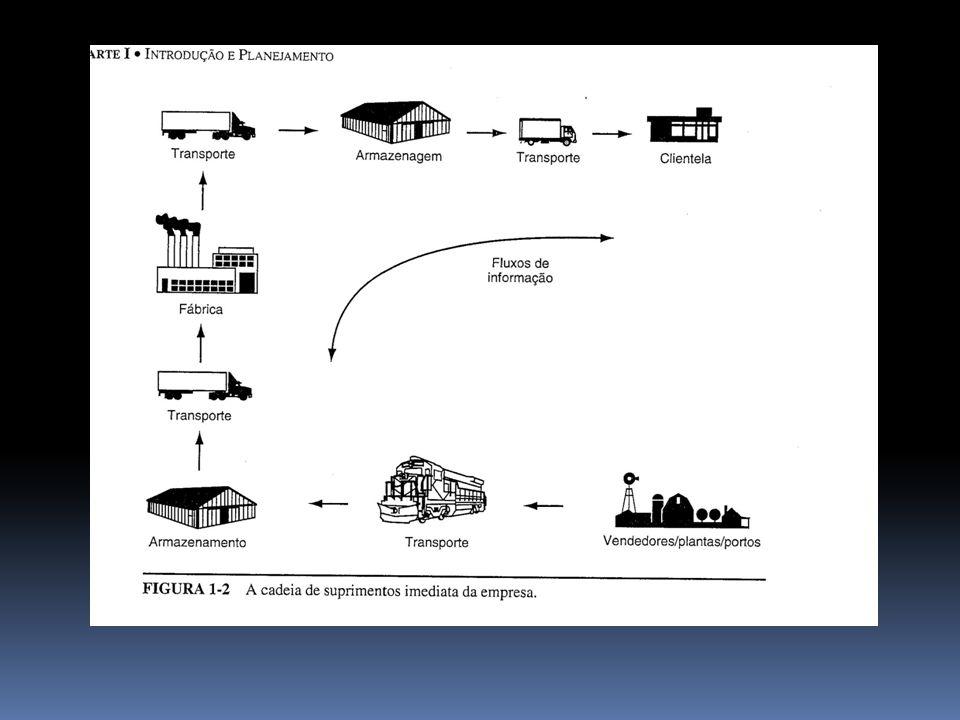 Canais físicos DE SUPRIMENTOS Lacuna em tempo e espaço entre as fontes materiais imediatas de uma empresa e seus pontos de processamento.