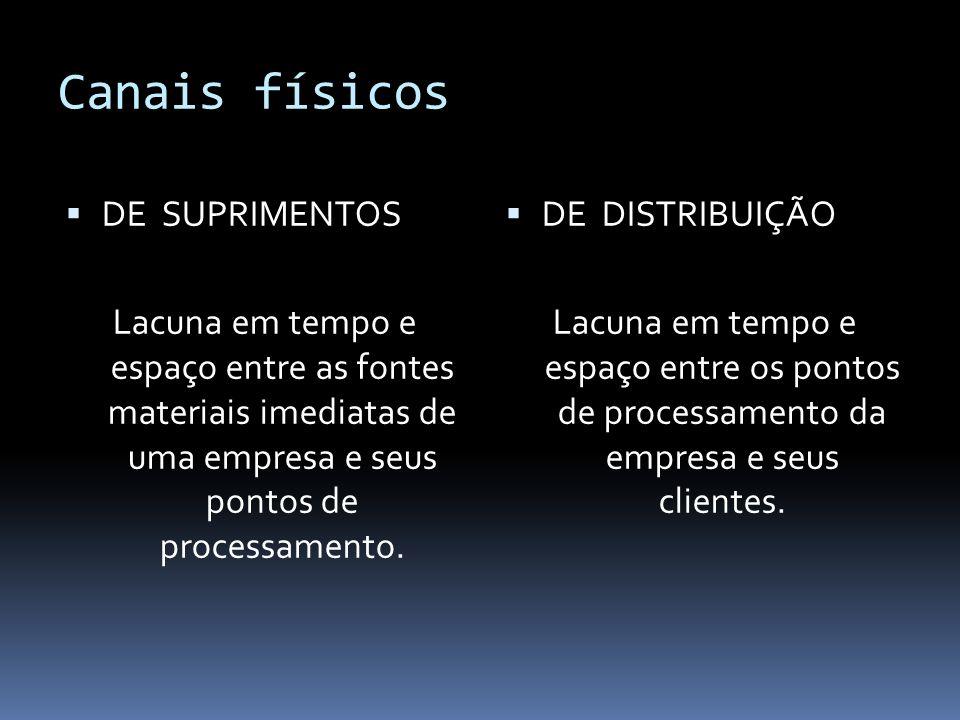 Atividades primárias Processamento do Pedidos: Interface dos estoques com as vendas.