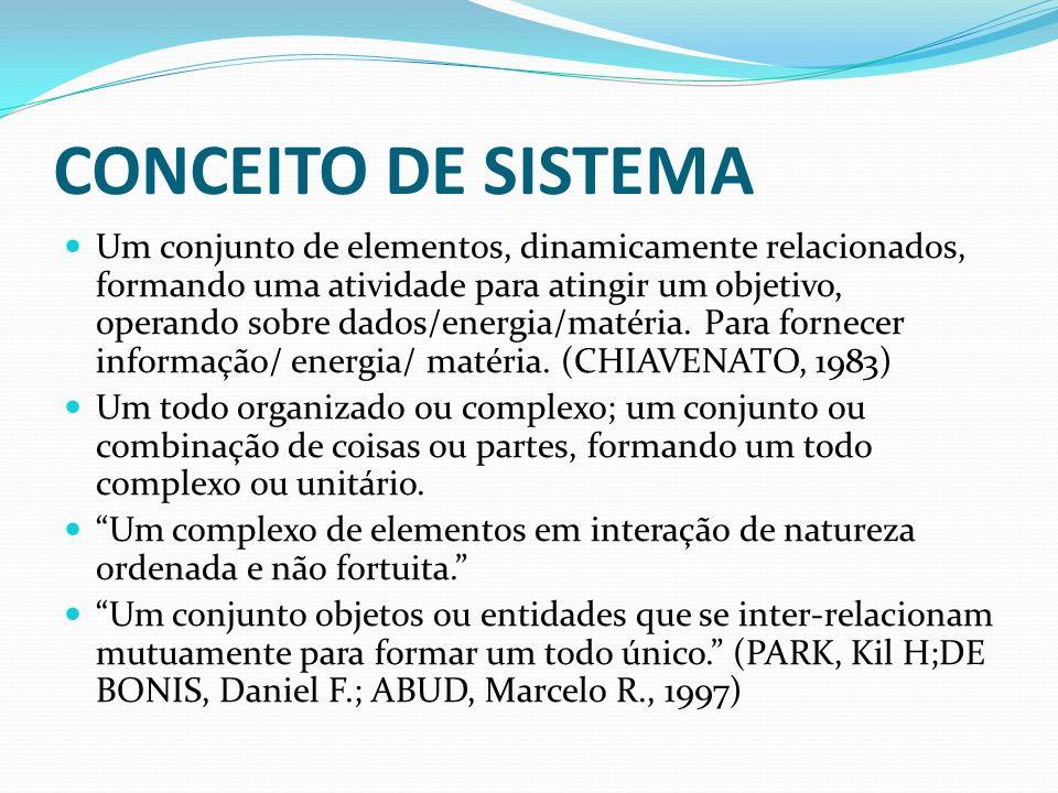 CONCEITO DE SISTEMA Um conjunto de elementos, dinamicamente relacionados, formando uma atividade para atingir um objetivo, operando sobre dados/energi