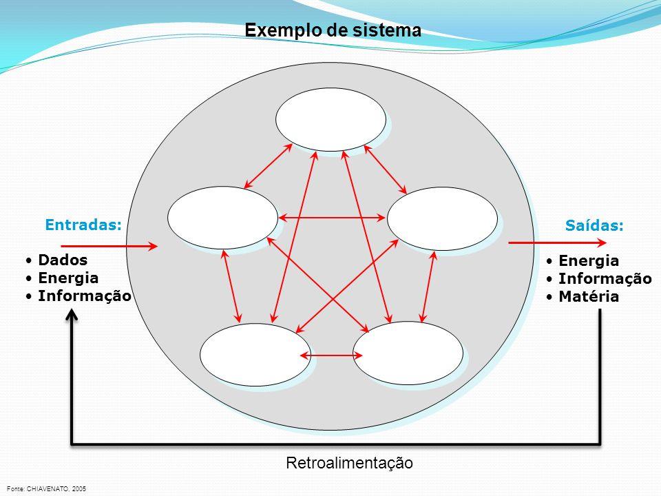 Exemplo de sistema Entradas: Dados Energia Informação Saídas: Energia Informação Matéria Fonte: CHIAVENATO, 2005 Retroalimentação