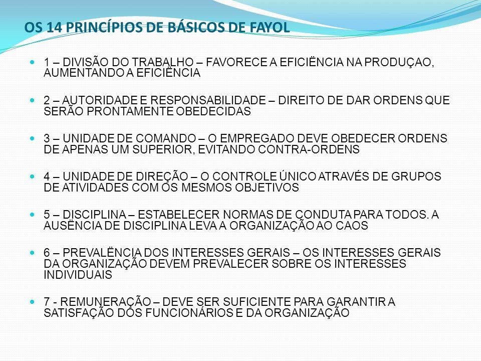 OS 14 PRINCÍPIOS DE BÁSICOS DE FAYOL 1 – DIVISÃO DO TRABALHO – FAVORECE A EFICIËNCIA NA PRODUÇAO, AUMENTANDO A EFICIËNCIA 2 – AUTORIDADE E RESPONSABIL