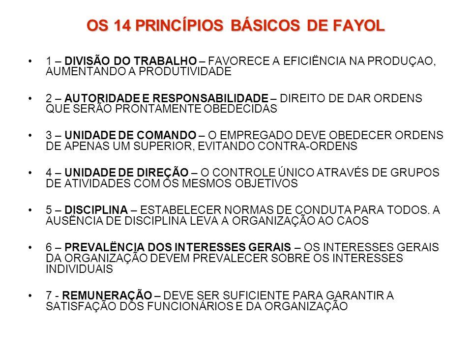 OS 14 PRINCÍPIOS BÁSICOS DE FAYOL 1 – DIVISÃO DO TRABALHO – FAVORECE A EFICIËNCIA NA PRODUÇAO, AUMENTANDO A PRODUTIVIDADE 2 – AUTORIDADE E RESPONSABIL
