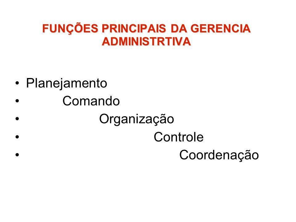 FUNÇÕES PRINCIPAIS DA GERENCIA ADMINISTRTIVA Planejamento Comando Organização Controle Coordenação