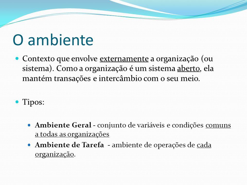 O ambiente Contexto que envolve externamente a organização (ou sistema). Como a organização é um sistema aberto, ela mantém transações e intercâmbio c