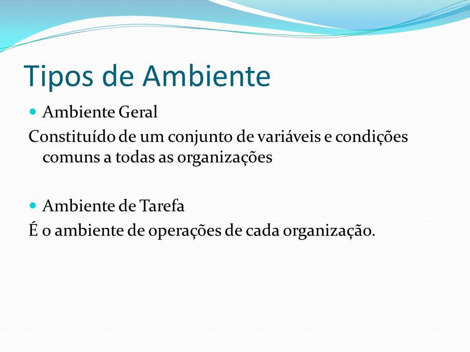 Ambiente Geral Econômi cas Demogr áficas Ecológic as Políticas Tecnoló gicas Legais CONDIÇÕES