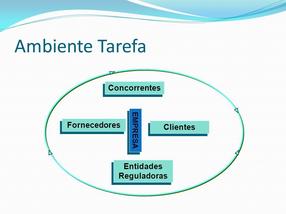 AMBIENTE DE TAREFAS Clientes; Fornecedores; Concorrentes; Entidades Reguladoras EMPRESA AMBIENTE GERAL Condições ecológicas Condições demográficas Condições tecnológicas Condições culturais Condições econômicas Condições políticas Condições legais