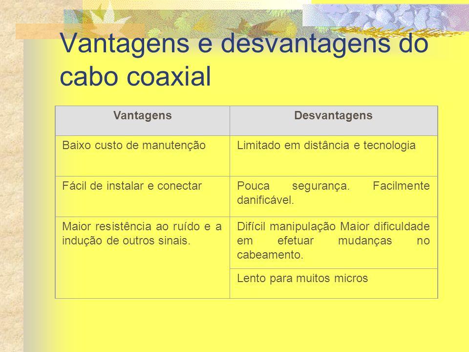 Vantagens e desvantagens do cabo coaxial VantagensDesvantagens Baixo custo de manutençãoLimitado em distância e tecnologia Fácil de instalar e conecta