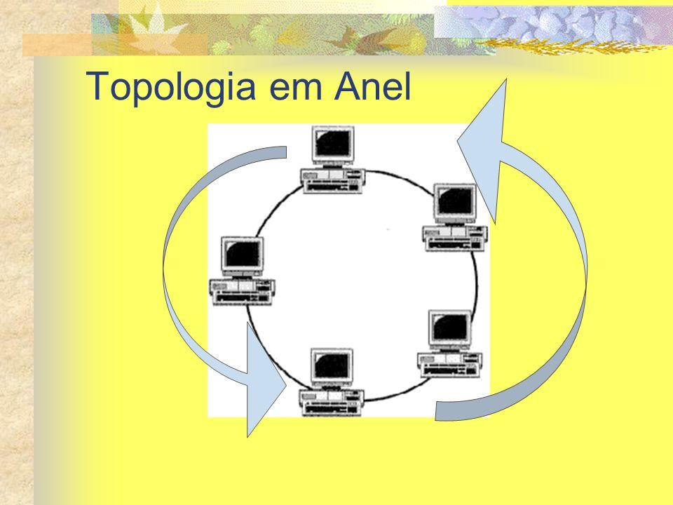 Topologia em Anel