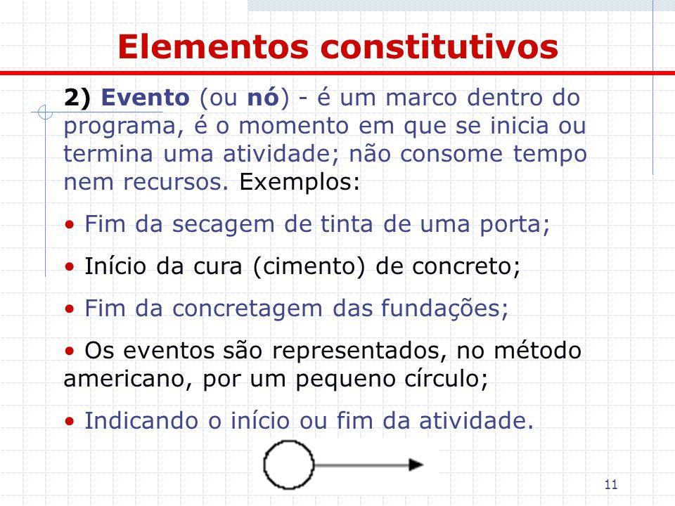 11 Elementos constitutivos 2) Evento (ou nó) - é um marco dentro do programa, é o momento em que se inicia ou termina uma atividade; não consome tempo